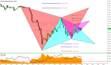 GBPJPY: GBPJPY: A Handful of Potential Advanced Gartley Formations