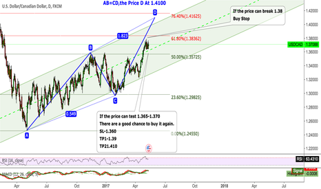 USDCAD: USDCAD Be confident to Long