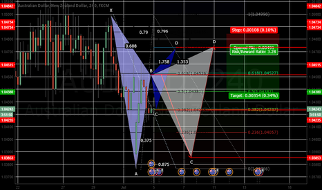 AUDNZD: AUDNZD two possible Gartley scenarios :)