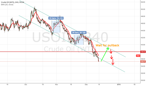 USOIL: Looking for position to go short? lets have a look.