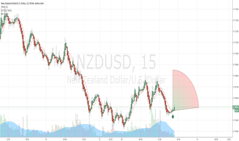 NZDUSD: $NZD/USD Buy Alert Recommendation