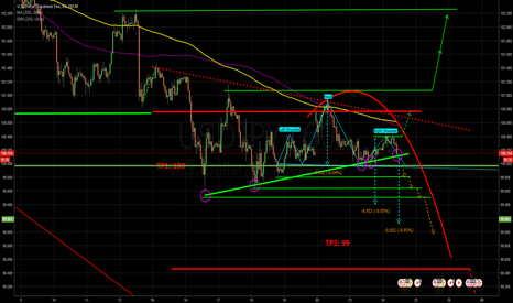 USDJPY: Reached Action Point- Here a Decision has to be made!