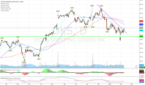 DKS: DKS - call buyers mark downtrend breakout