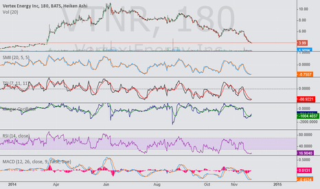 VTNR: nice chart i like it