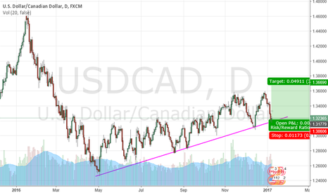 USDCAD: UCAD LONG