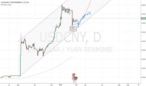 USDCNY: LONG TERM BUY USDCNY , TARGET 7