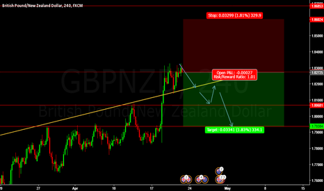 GBPNZD: SHORT GBPJNZD SELL ENTRY @ 1.82725