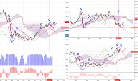 JPN225: GBPJPY Nikkei Brent Среднесрочный анализ.