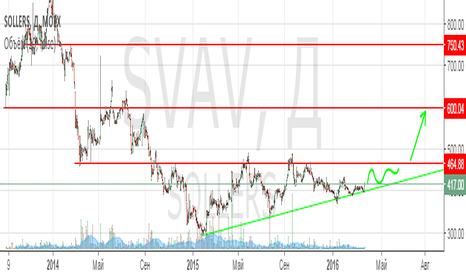 SVAV: SVAV: стратегическая покупка