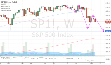 SP1!: S&P crash