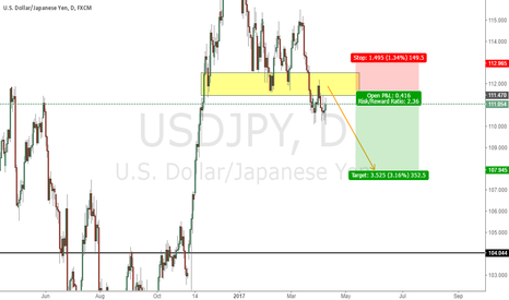 USDJPY: Update On Previous Idea