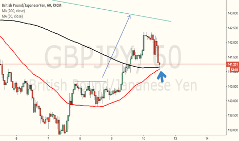 GBPJPY: Looking PA in MA200 and MA 50 ... for trend continuation