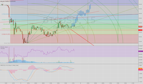 BTCUSD: possible gann prediction