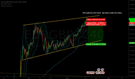 EURGBP: possible short anticipating good news out of UK