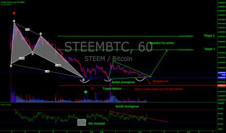 STEEMBTC: STEEMBTC Long 240 min chart