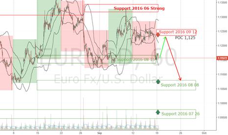 EURUSD: EURUSD Forecast Week September 19-23
