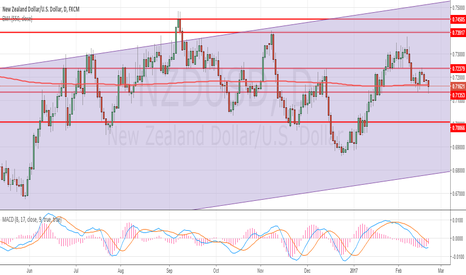 NZDUSD: NZDUSD Intra-day is neutral for now