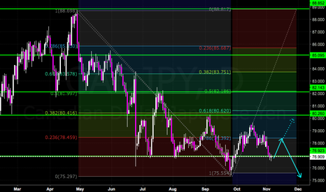 CADJPY: Strong Support met