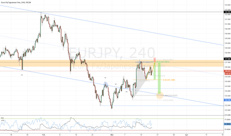 EURJPY: EURJPY Short into a long position