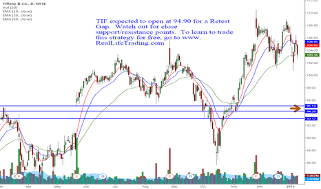 TIF: TIF Day Trade (Brad Reed Jan12,2015)