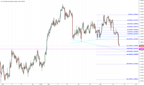 USDCAD: 127% extention here could be support on 4hr usdcad