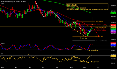 AUDUSD: Short again on AUD/USD