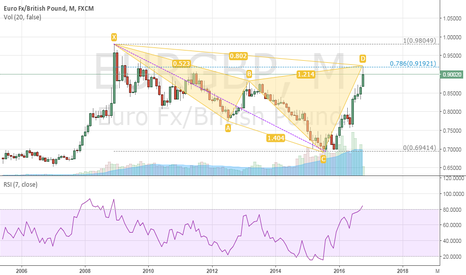 EURGBP: Montly Cypher pattern EURGBP!