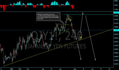 QJY1!: More downside for YEN?