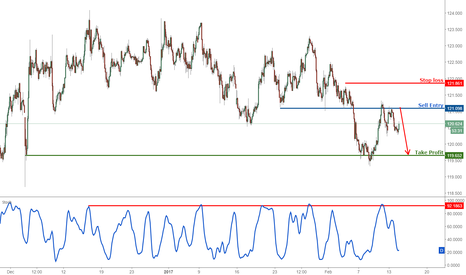 EURJPY: EURJPY dropping perfectly as expected, remain bearish