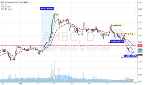 AMBC: $AMBC The bleeding slowing down a bullish sign