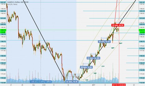 XAUUSD: Intraday long to level 1210 projection