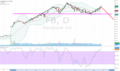 FB: possible head and shoulders