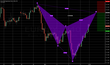 EURJPY: H4 CYPHER PATTERN