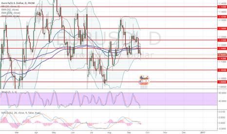 EURUSD: EUR/USD: review and forecast