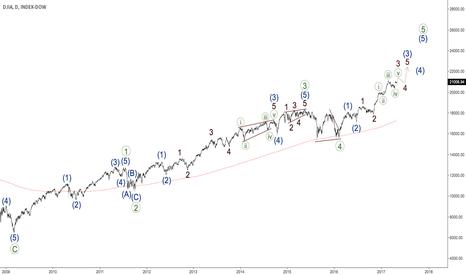 DJY0: DJIA - bullish impulse
