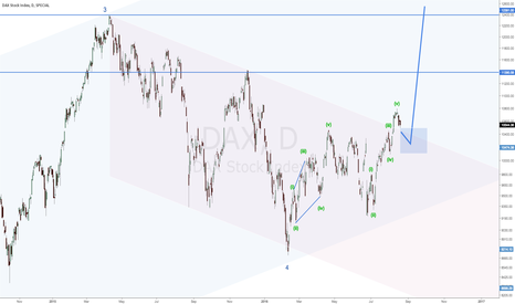 DAX: DAX on Primary 5 to 12391+