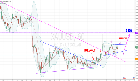 XAUUSD: GOLD going to 1152 - TRIANGLE BREAKOUT