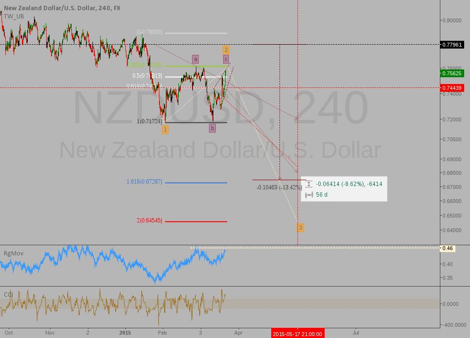 NZDUSD: EW update