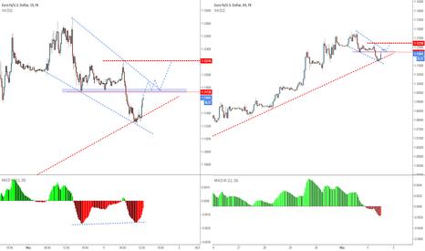 EURUSD: EURUSD - And trend line worked