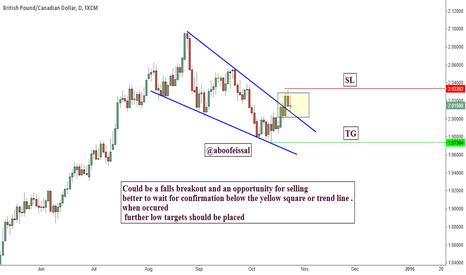GBPCAD: potential falls breakout