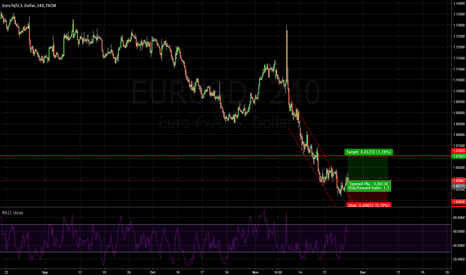 EURUSD: EURUSD: I would like to take some income from this retracement.