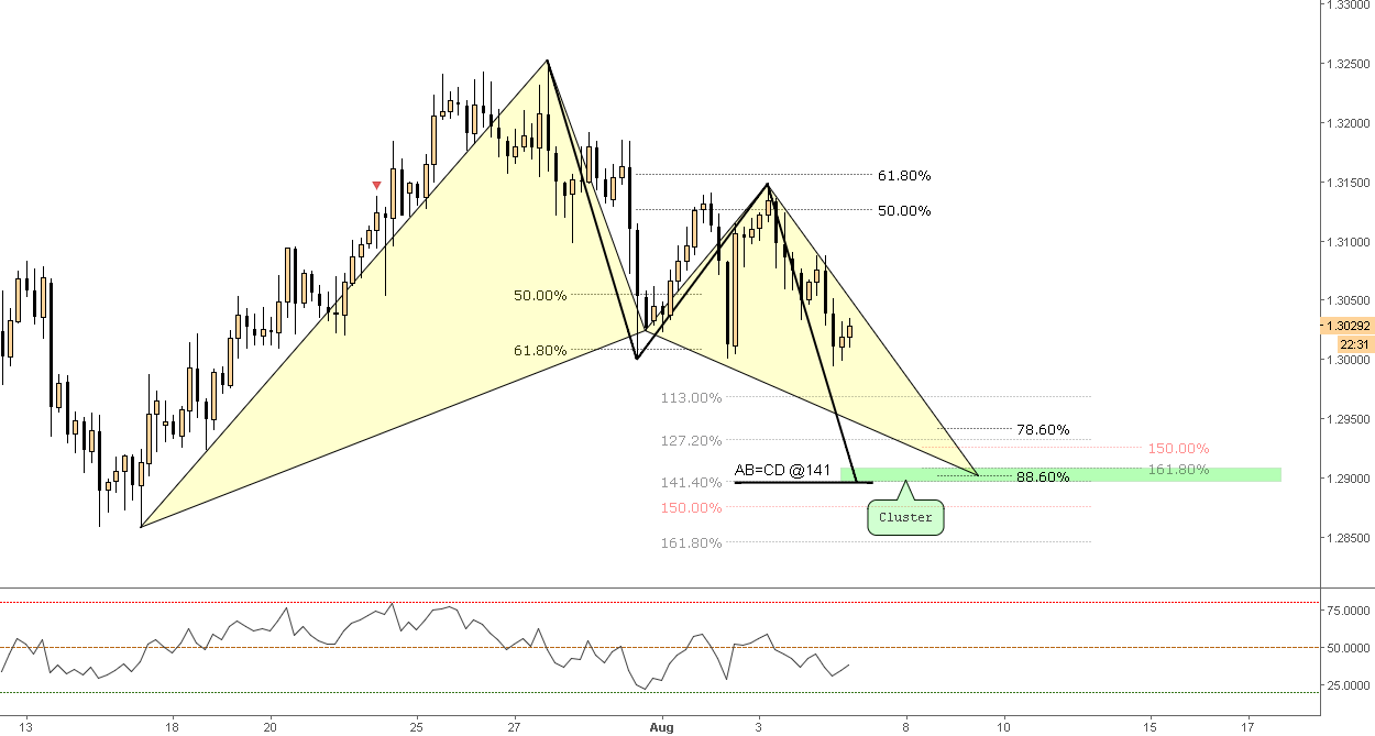 (4h) Bullish Bat @ Cluster and AB=CD projection