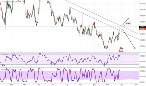 EURAUD: EUR/AUD still holding on the EURO
