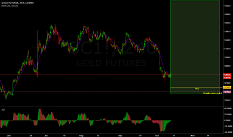 GC1!: Selling Puts in Gold to take advantage of a possible pullback