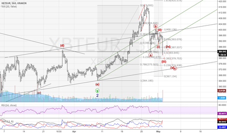 XBTEUR: XBTEUR pullback tracking as planned