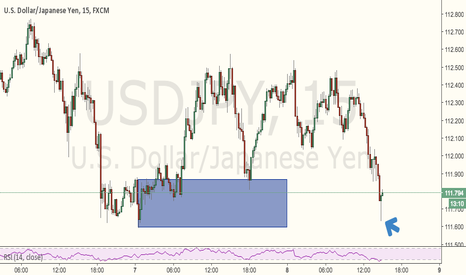 USDJPY: bullish pin bar??