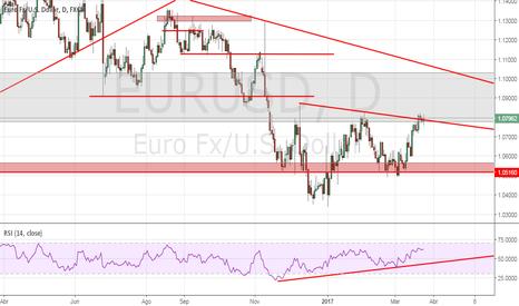 EURUSD: Euro H C H finalizado, ahora que?