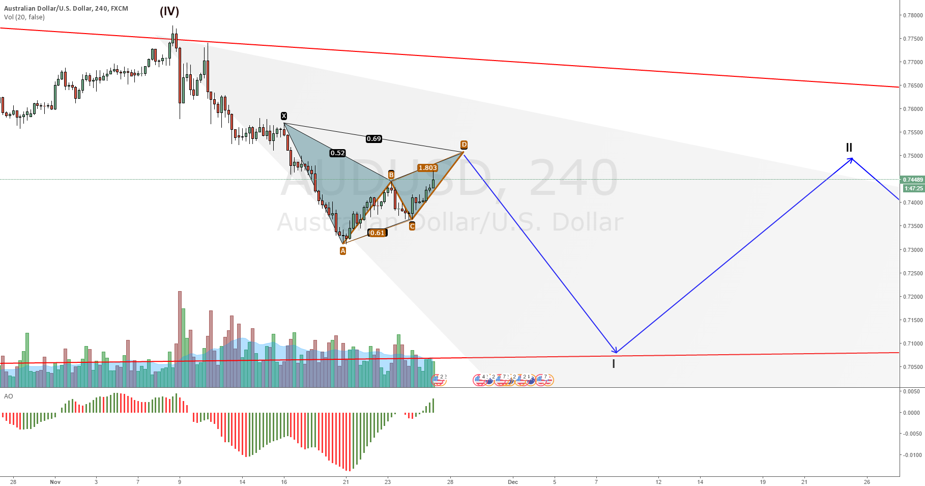 AUDUSD possible Bat on black Friday