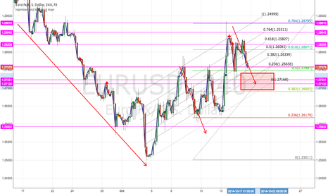 EURUSD: EURUSD channels and Fib lines with target zone