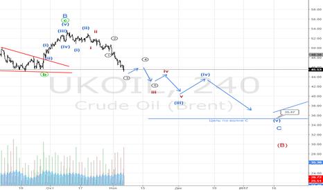 UKOIL: Нефть падение к 35$